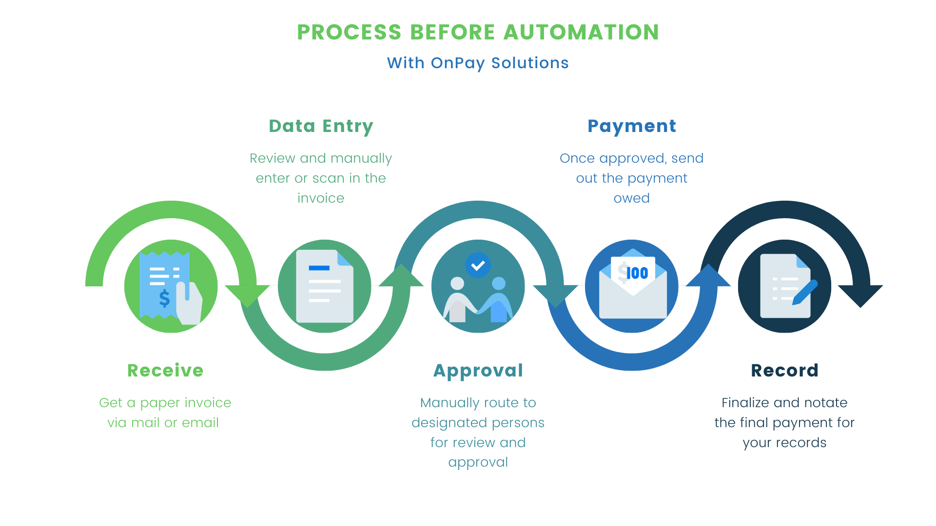 ap_process_before_automation_chart_image