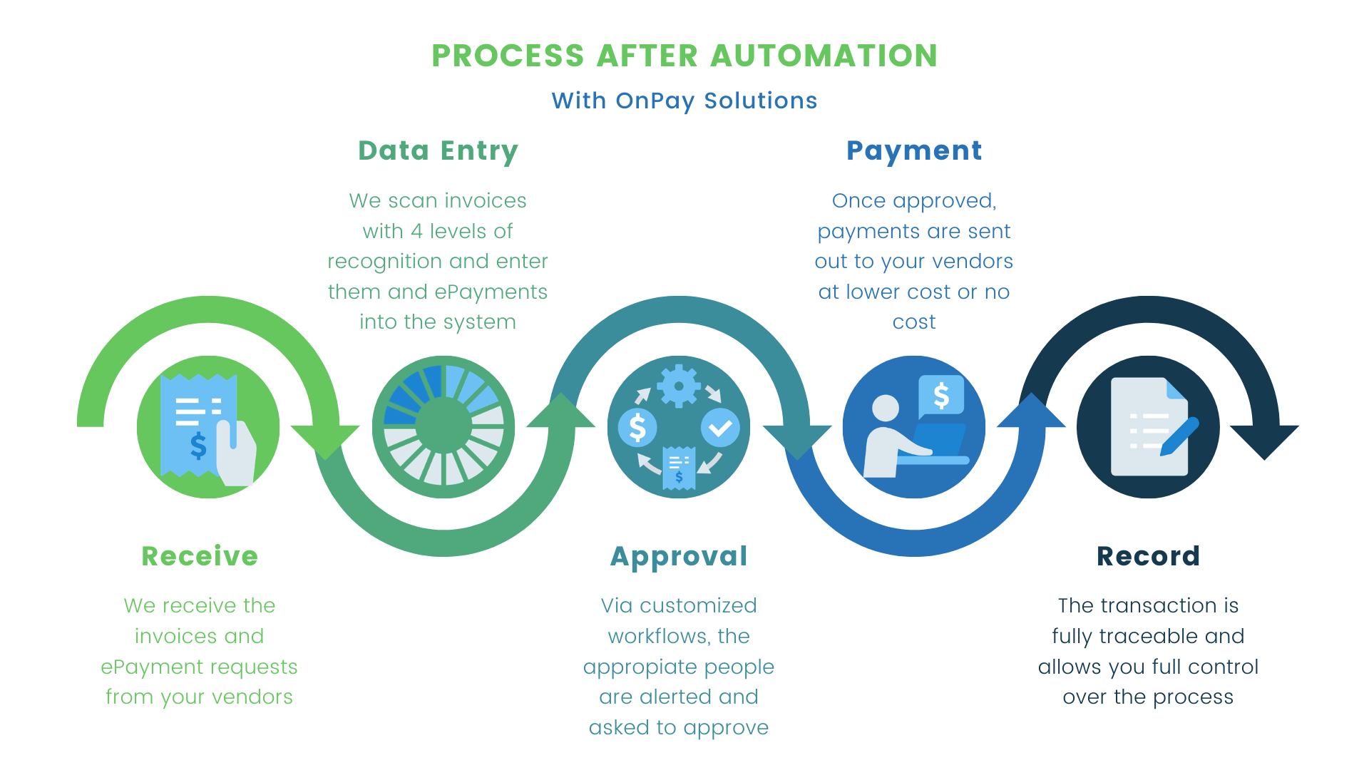 ap-process-after-automation-chart-image