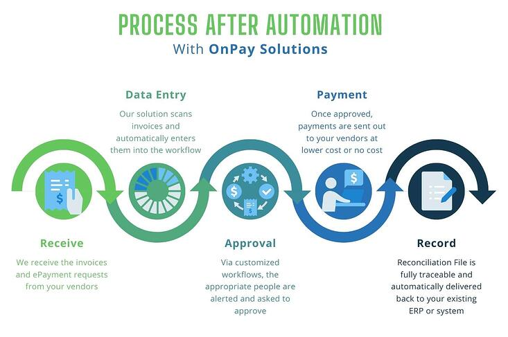 AP Process After Automation Infographic