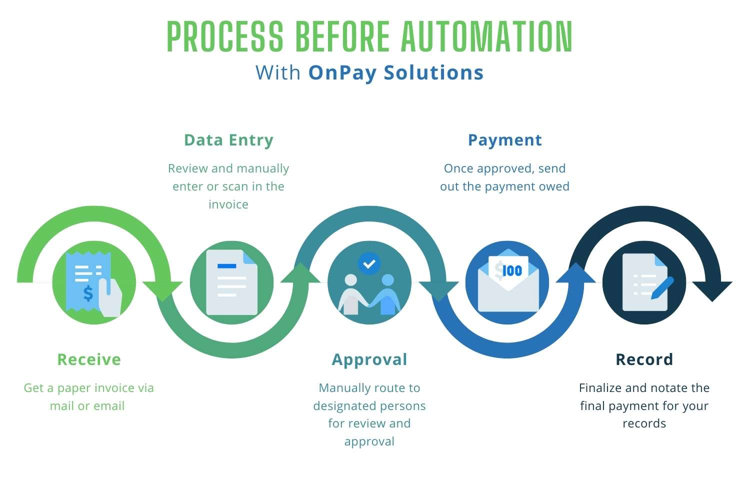 AP process before automation info-graphic