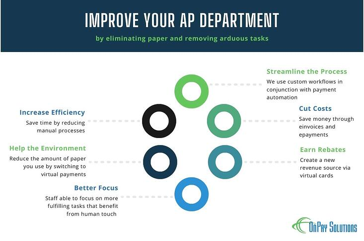 Benefits of AP Automation infographic