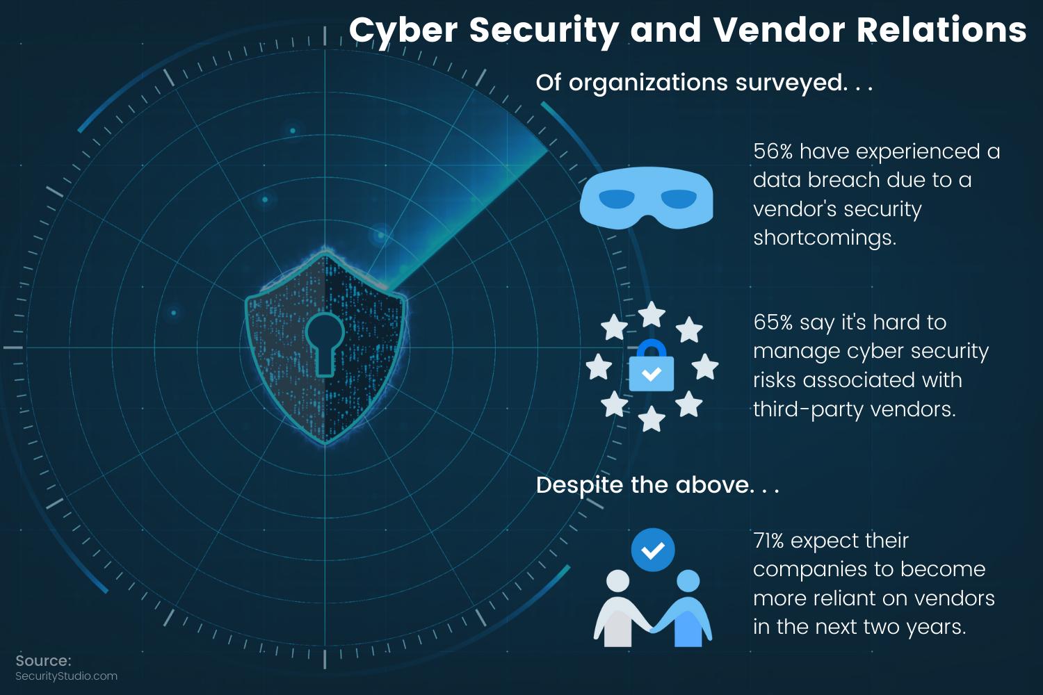 Cyber Security and Vendor Relations Info-graphic
