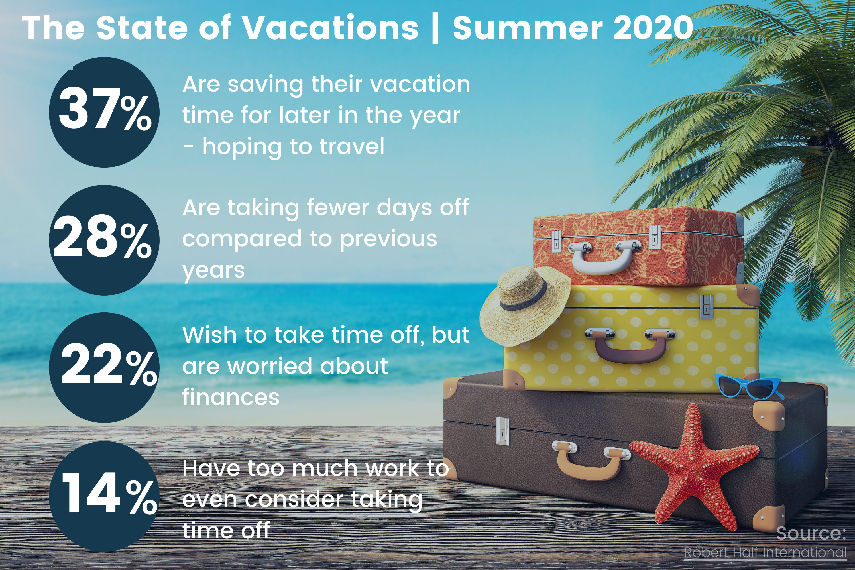 Infographic_dispaying_statistics_on_what_people_are_saying_about_the_state_of_vacations_in_2020_set_to_a_beach_trip_background
