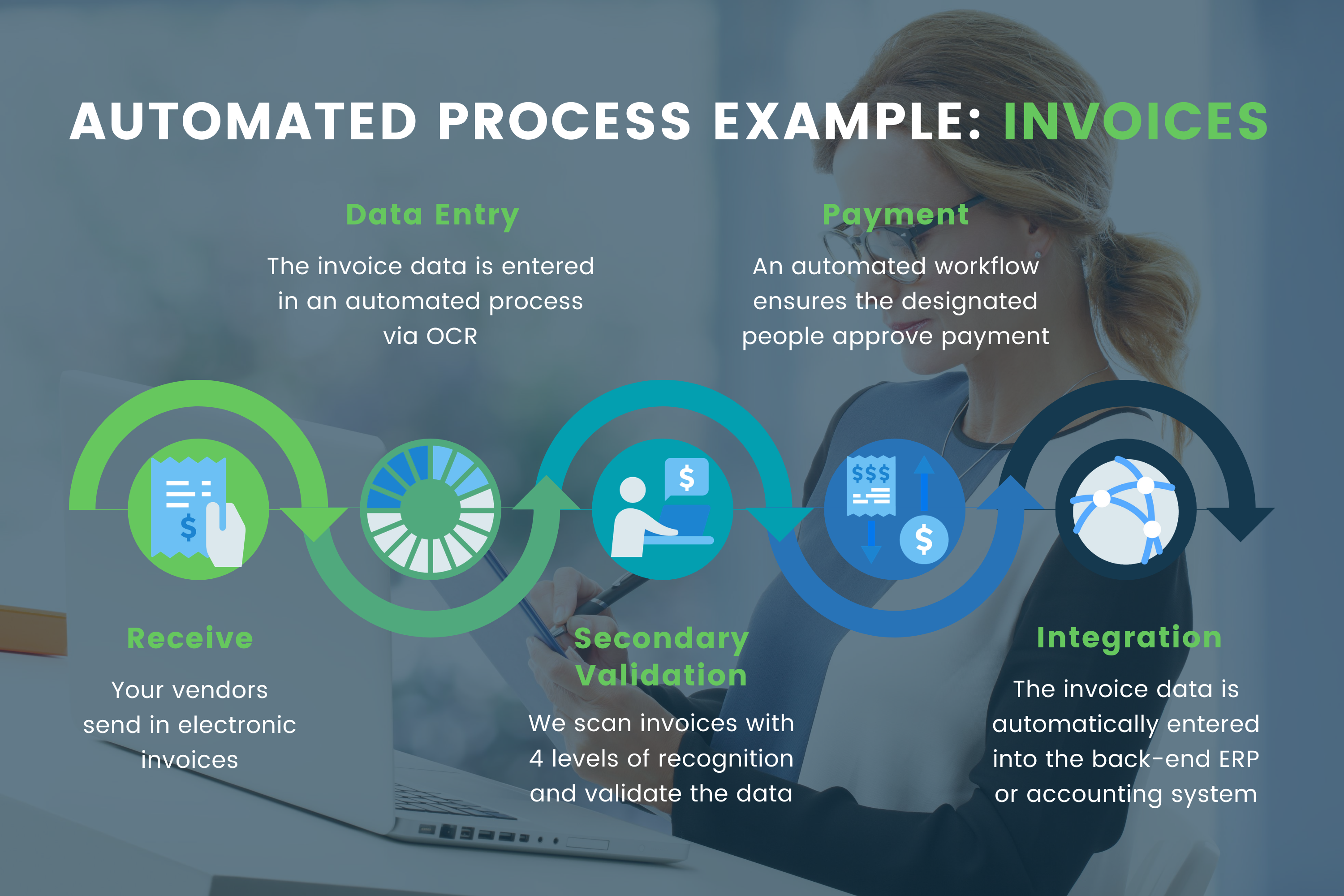 automated_payment_process_example_automated_einvoices_invoice_example_after_automation_infographic