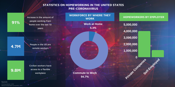 infographic statistics on homeworking in the US pre coronavirus