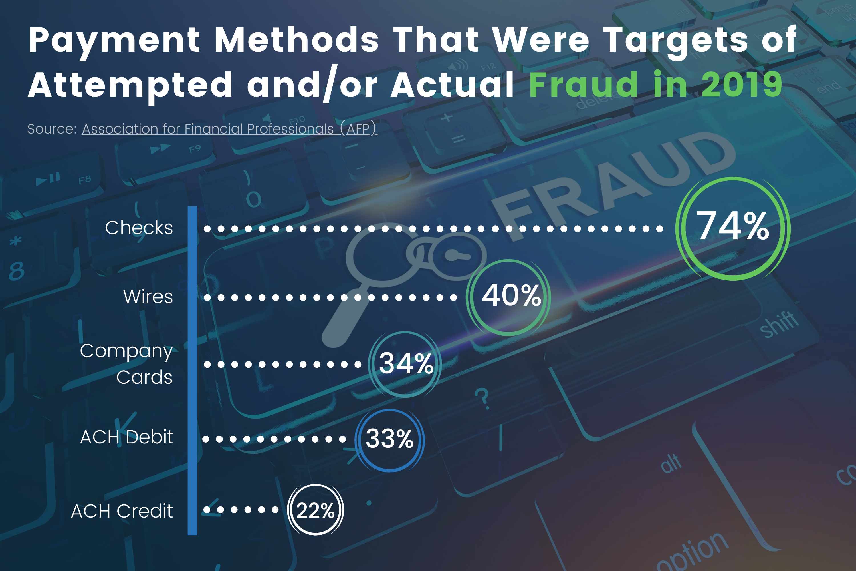 payment_methods_that_were_targets_of_attempted_and_or_actual_fraud_in_2019_infographic_source_AFP