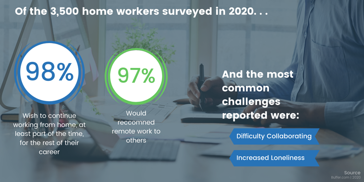 work from home survery response infographic-1